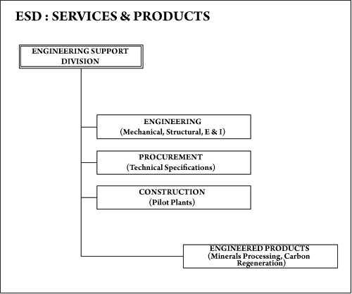 ESD: Serveces Products